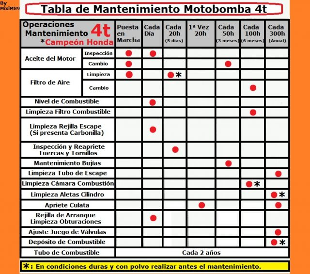 Tabla mantenimiento motobomba 4 tiempos campeon honda gx160 by mixim89